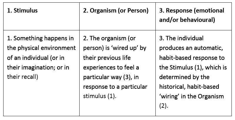 Basic Holistic SOR model